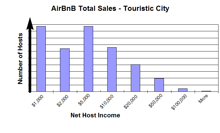 AirBnB Total Sales by Host