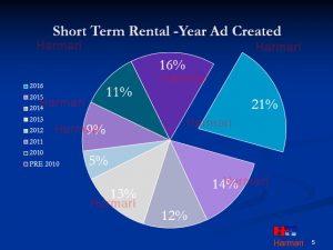 short term rental year-ad-created-breakdown2