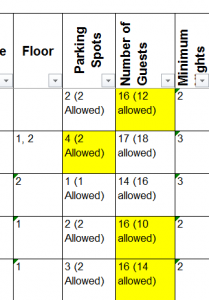 harmari code enforcement maximum guests short term rental